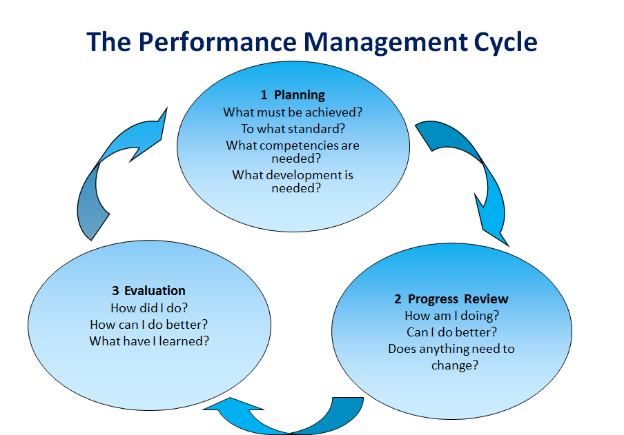 001a3-Performance-Management1