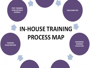 in-house-training-map